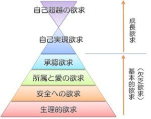 マズローの欲求階層説の図