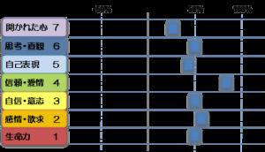 ライナーのチャクラ診断図1