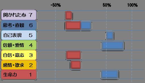 ライナーのチャクラ診断図2