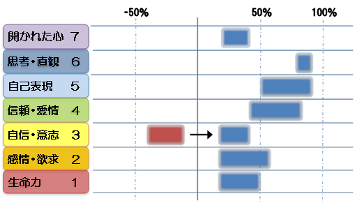 アルミンチャクラ診断図