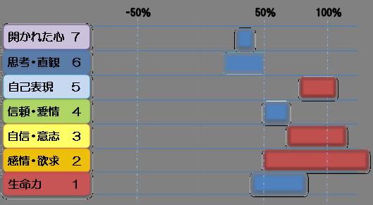 ジャンのチャクラ診断図1