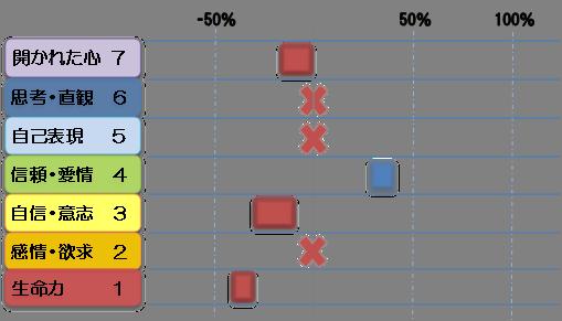 クリスタチャクラ診断図