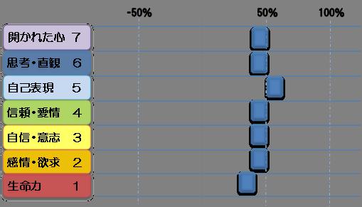 ミカサチャクラ診断図2